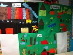 Rural, Suburban, and Urban - make a picture poster for each and compare them.  Nice idea.