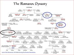 russia family tree - Google Search
