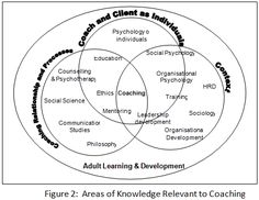 Research Paper: Coaching as a Development Intervention in Organizations  Research Paper By Emily Ann Lombos (Transformational Coach, PHILIPPINES)