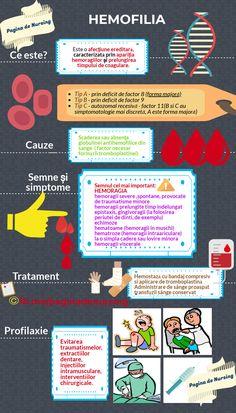 Nursing School Notes, Medical School, Human Anatomy, Human Body, Cardio, Passion, Education, Health, Varicose Veins