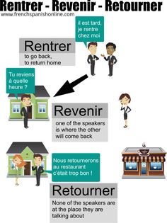 Rentrer Revenir Retourner in French French Verbs, French Grammar, French Phrases, French Quotes, French Language Lessons, French Language Learning, French Lessons, German Language, Spanish Language