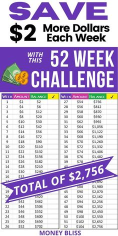 Start with this 52 week money saving challenge if you have never saved money before or with a low income. Teach yourself that you can save money. Get a jumpstart on your emergency fund with this 52 week money saving plan. Save $2756 - almost $3000 in less 12 months. The challenge can be done in order or backwards. Reverse challenge puts all the money saving early to help motivation high! Download the free printable worksheet for your savings challenge. #savings #emergencyfund #moneybliss 52 Week Savings Challenge, Money Saving Challenge, Saving Money Chart, Saving Tips, Saving Money For Christmas, Savings Chart, Money Plan, Budgeting Money, Have Time