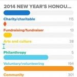 Charity and community sector dominates 2014 New Year's Honours List (UK Fundraising)