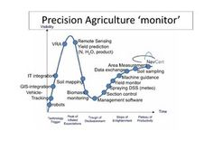 precision-agriculture-monitor-2010 by Tamme van der Wal via Slideshare