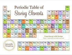 the scientific seamstress my sewing lab free geektastic printable periodic table of sewing elements cute sewing room decor