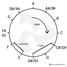 The Circle of Fifths explained simply. This made it much
