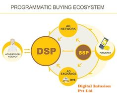 In Marketing, a DSP advertising, or demand side platform, is an administration that handles the bidding in real time then, publisher and advertiser can buy & sell their ads. For more info visit this source: - http://www.digitalinfusion.in/dsp-vs-gdn/ and also call us @ 9871024047