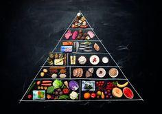 Tässä on uusi lautasmalli! Food Triangle, Environmental Science, Health Education, Nom Nom, Fruit, Yoga, Teaching, Drinks, Recipes
