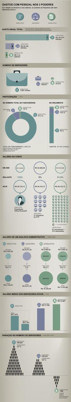 Quanto custam os servidores públicos do Brasil - EXAME.com