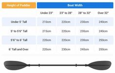 A Kayak paddle length measurement chart helps you work out the length of paddle you need based on your height and the width of your boat.