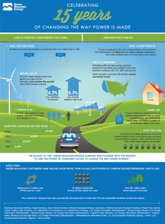 Green Mountain Energy Company developed this info graphic: Celebrating 15 years of renewable energy (2012)