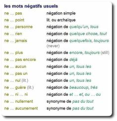 House of etre: These are all the forms of negation that can be used in French language. French Verbs, French Grammar, French Phrases, French Tenses, French Expressions, French Language Lessons, French Language Learning, French Lessons, Spanish Lessons