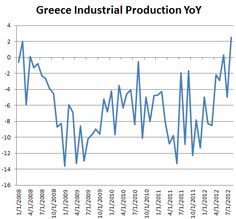 Greek industry is now expanding.(October 17th 2012)