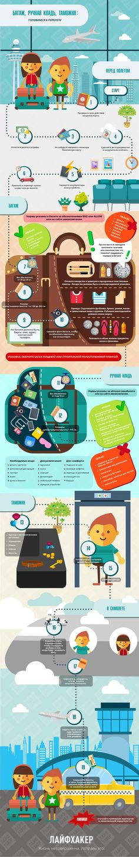 #инфографика #infographics #путешествие #travel #tour #trip #билеты #ticket #лайфхак #lifehack #baggage #things #виза #гостиница #отпуск #holiday