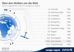 Solar Impulse, Weltumrundung