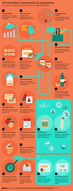 20 способов сэкономить на продуктах