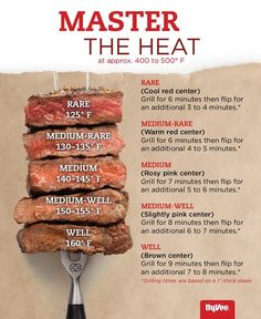 Grilling the perfect steak is all about mastering your grill's heat. Here's a handy guide.