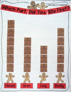 """Which bite did we eat first? class graph/anchor chart. Gingerbread man data and graphing ideas for Kindergarten, 1st and 2nd grade teachers. Making gingerbread man glyphs then taking one """"bite"""" and graphing the results is such a fun and high engagement December math activity and a great addition to your Christmas activities."""