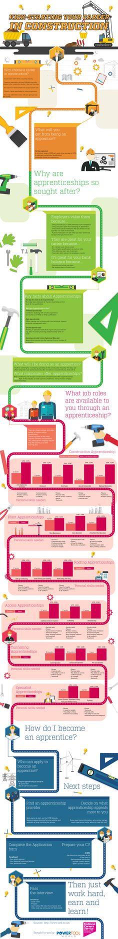 Info on apprenticeships in construction via @Powertoolworld