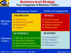 BUSINESS STRATEGIES. Business Strategy, Competitive Strategies and Tactics. Strategic Management coaching by Vadim Kotelnikov