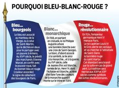 French, France, meaning of French flag colors French Language Lessons, French Language Learning, French Lessons, German Language, Spanish Lessons, Japanese Language, Spanish Language, French Teaching Resources, Teaching French