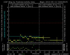Latest output over the past 24 hours Aurora Forecast, Circle Symbol, Weather Predictions, The Past, Activities