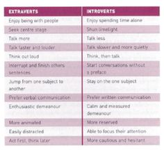 Jung: Extraverts (E) vs. Introverts (I)