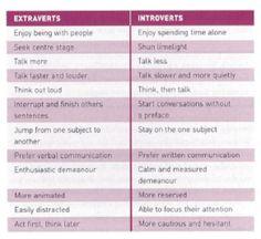 Jung: Extraverts (E) vs. Introverts (I)