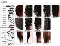 Black Hair Texture Types | 100% virgin brazilian hair, 3.5oz /pack , 3 pcs/lot Natural wave ... Natural Hair Type Chart, Natural Hair Types, Natural Hair Care Tips, Pelo Natural, Hair Texture Chart, Types Of Perms, Belleza Diy, Texturizer On Natural Hair, Curled Hairstyles
