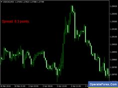 Best Forex Indicator 1 Signals Does Not Repaint Xauusd M15 Tags