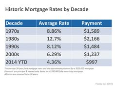 Historic Mortgage Rates by Decade - Mortgage Fees, Mortgage Companies, Dallas Fort Worth Texas, Best Bank, Broward County, Real Estate Marketing, 30 Years, Home Buying, Bond