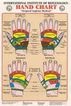 Reflexología en las manos