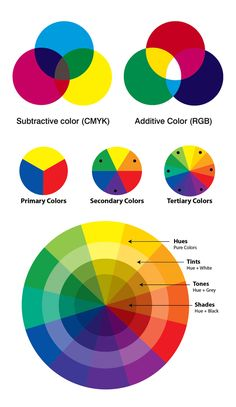 Psychology infographic and charts Psychology : Color Theory Wheels 2016 Infographic Description Psychology Color Mixing Guide, Color Mixing Chart, Color Wheel Projects, Additive Color, Subtractive Color, Tertiary Color, Color Grading, Color Psychology, Color Harmony