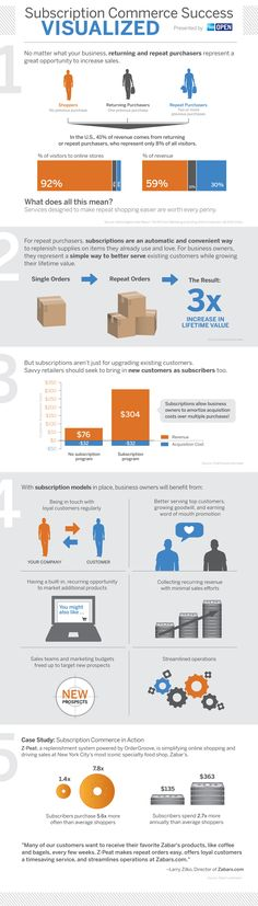 Customer Relationships - Six Benefits of Using a Subscription Model for Your Business [Infographic] : MarketingProfs Article