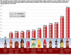 Think before you drink. Packed with sugar! Makes you think twice, look at the sugar content,scary Hp Sauce, How Much Sugar, High Sugar, Coke Cans, Sweet Chili, What You Eat, Health And Wellbeing, Herbalife, Sauce Bottle