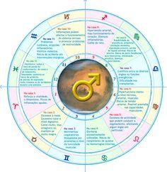 Marte nas Casas (Saúde) Tarot, Chakras, Science And Nature, Virgo, Horoscope, Zodiac, Mindfulness, Signs, Learning