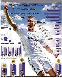 IMAGEN | números  de Cristiano Ronaldo en el 2013, de lejos individualmente muy superiores a los de Messi y Ribery