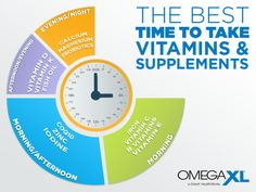 A Guide for the Ideal Times in the Day to Take Your Vitamins and Supplements - Omega XL - OmegaXL is a Powerful joint supplement with a unique complex of 30 free fatty acids Fish Oil Vitamins, Iron Vitamin, Psoas Muscle, Best Supplements, Get Healthy, Back Pain, Pain Relief, Improve Yourself, Natural