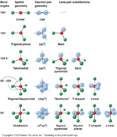 Electron Molecular Geometry: Chemistry