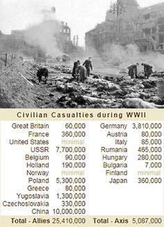 Ciivilian Casualties in WWII