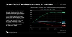 Macy's took a few tries to get its digital transformation right, but once it…