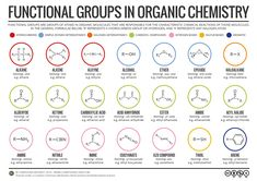 Studying organic chemistry this year? You can now download PDF files of all the organic chemistry graphics posted to the site so far, including all the reference sheets, reaction maps, isomerism and formulae guides, right here:http://goo.gl/79xw1J