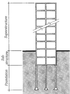 Basement Foundation Design