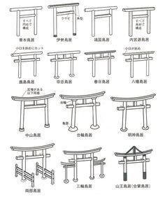 神社の鳥居に種類があったの、知ってました?さらには形はなんでもかんでも自由にデザインされているわけではなく、神社の系統によってデザインが違うそうなんです。神明系と明神系とで違うというのは聞いたことがありましたがここまで細かく分類されていると… Japanese Gate, Japanese Garden Design, Japanese House, Japanese Gardens, Japan Design, Torii Gate, Chinese Architecture, Japan Architecture, Japan Art
