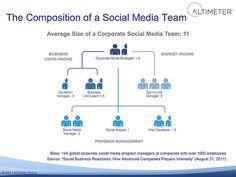 Blog : Comment se structurer en interne pour optimiser la communication corporate sur les réseaux sociaux.