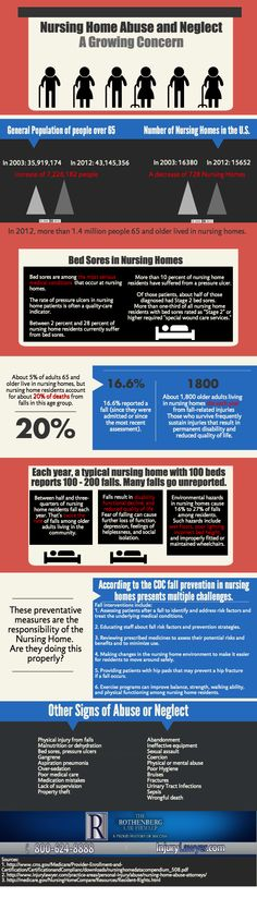 Nursing home abuse and neglect is a growing concern. See the facts