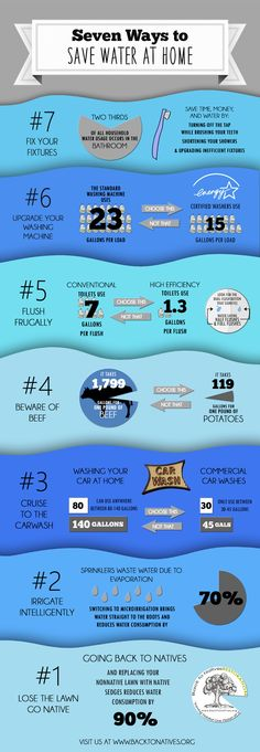 Water saving tips ra infographic topic ideas stats for Ways to save water at home