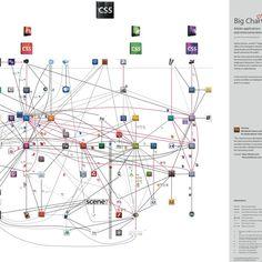 Tilo Rust: Adobe Big Chart - http://tilorust.com/adobe-big-chart/ (Description) http://tilorust.com/tutorials_downloads/adobe-big-chart/AdobeBigChart_CS55.pdf (PDF)