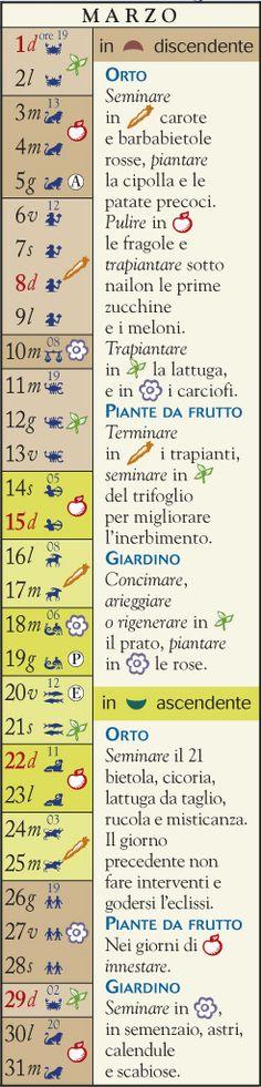 Almanacco - Cosa fare nel mese di Marzo