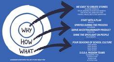 Find Your Why, Leadership, Finding Yourself, Presentation, The Unit, Relationship, In This Moment, How To Plan, Reading